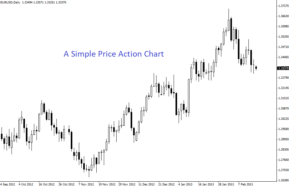 Simple price action chart